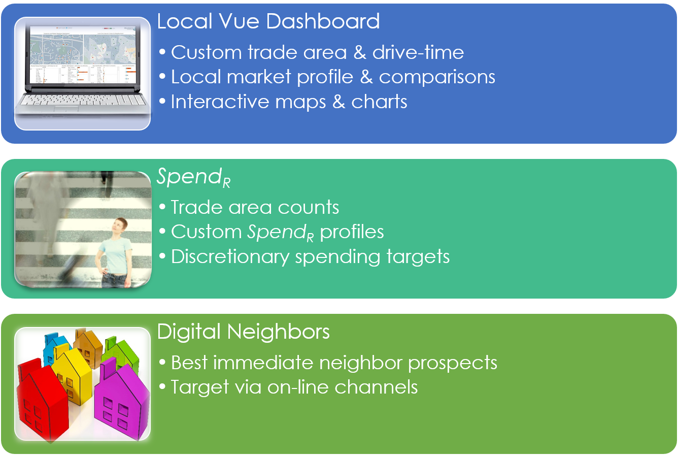 Market Vue services: Local Vue dashboard, SpendR, Digital Neighbors